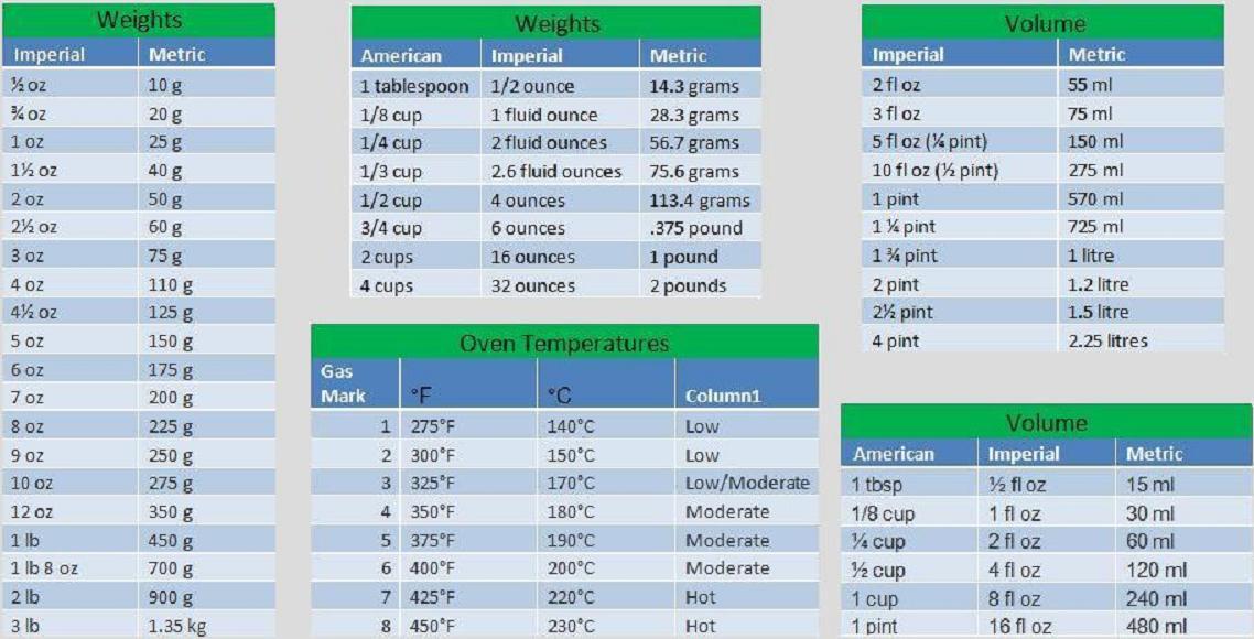 Measurements Conversion Charts Ricky Panesar