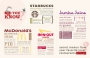 Secret Menu Infographic