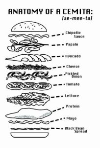 Anatomy of a Cemita